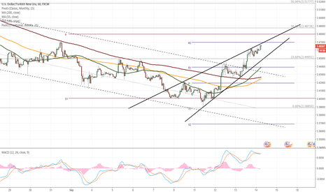 USDTRY: USD/TRY trades in overbought area
