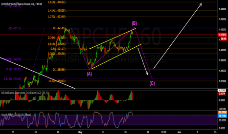 GBPCHF: 60 Min View of the ongoing B Wave