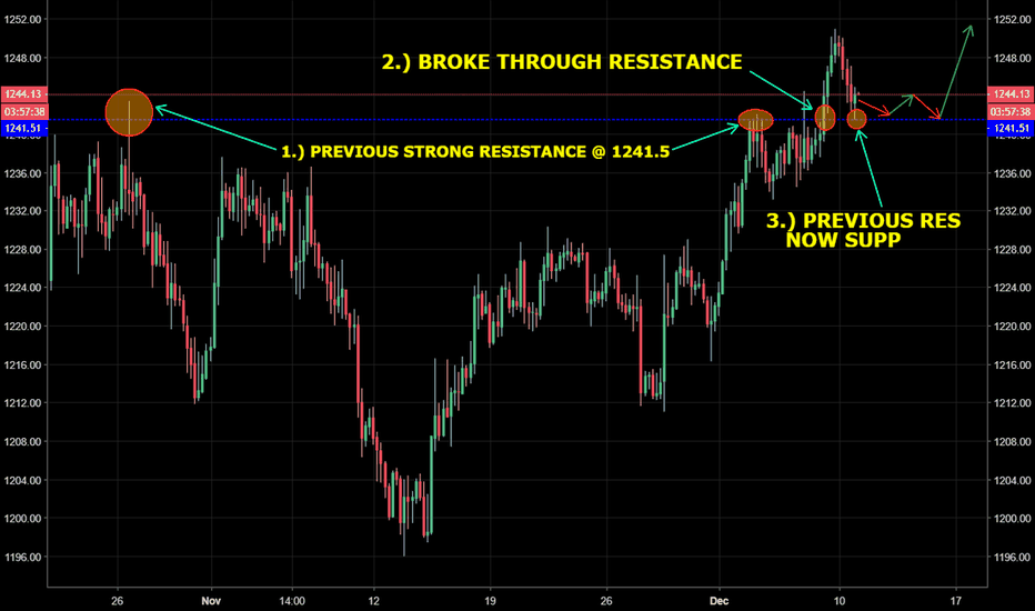 GOLD: GOLD - Previous broken resistance level now acting as support?..