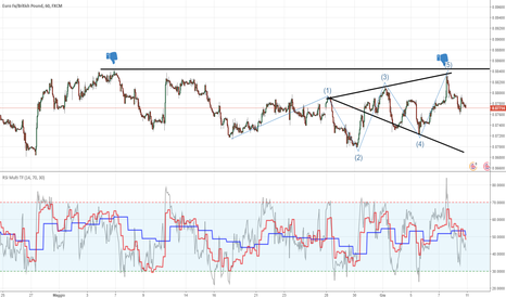 EURGBP: Wolfe wave trading......