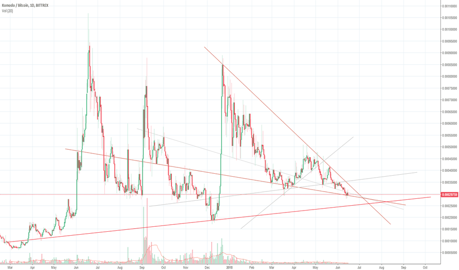 KMDBTC: KMD at critical support...