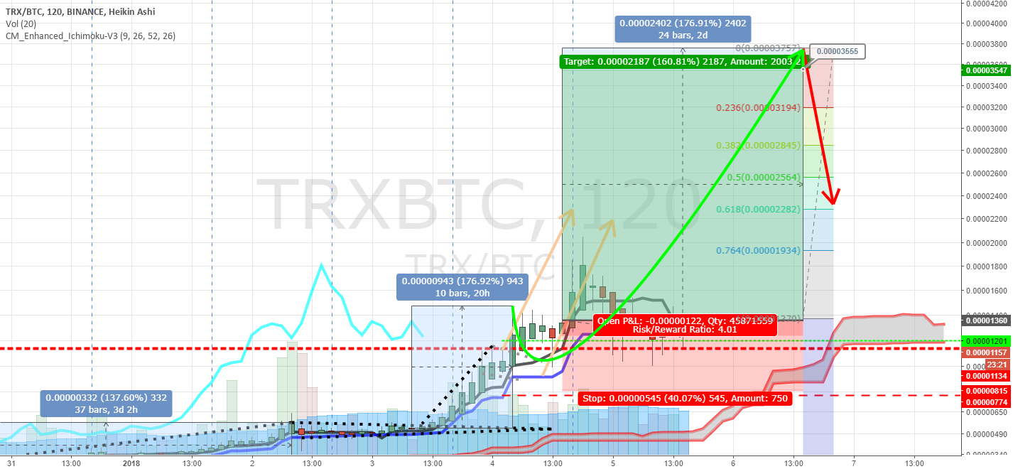 Cheap TRX +176% to 0.00003758 BTC, begins in 2.5 hours.