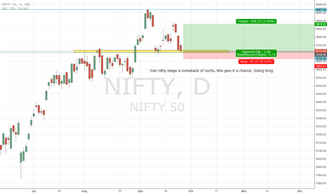 NIFTY: Nifty Long Idea