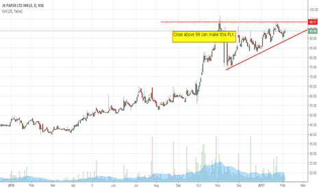 JKPAPER: JK Paper  buy on Breakout