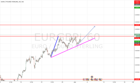 EURGBP: EURGPY LONG