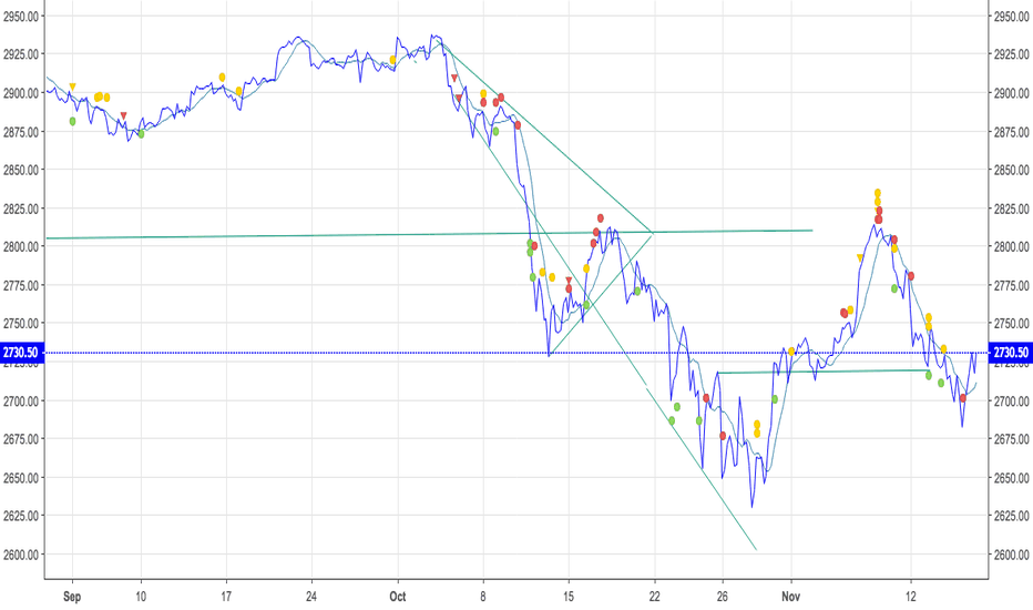 SPX: The Downward Spiral..  Bulls In Denial  Price Slips Away