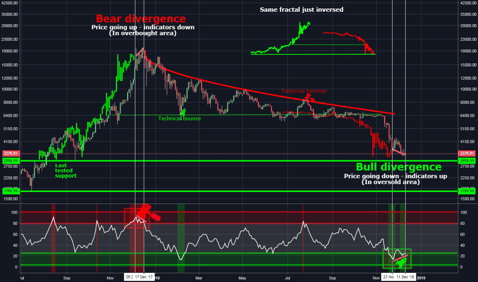 BTCUSD: Bitcoin is bottom in ? (Looks like reversal is coming)