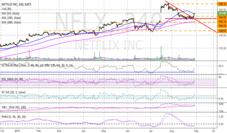 NFLX: Netflix pull back confirmation