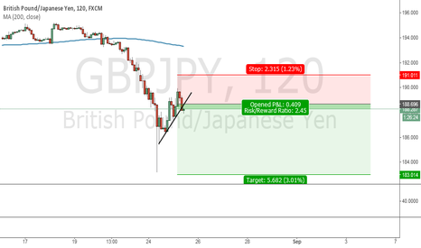 GBPJPY: ***GBPJPY SHORT SET UP*** T. 183.00