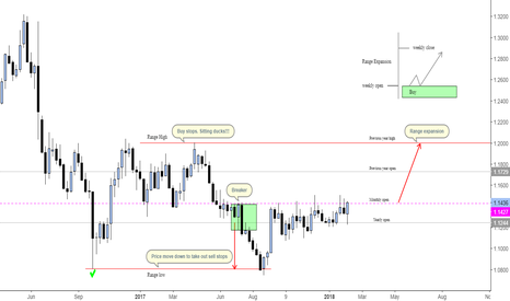 GBPEUR: Monthly and weekly