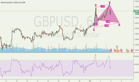 GBPUSD: Potential Bullish Cypher Pattern @ 1.25522 GBPUSD