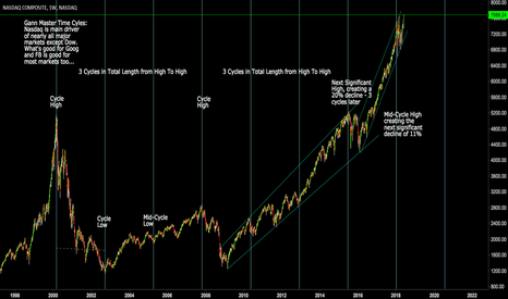 IXIC: NAsdaq:  Super Long Term View using Gann Time Cycles