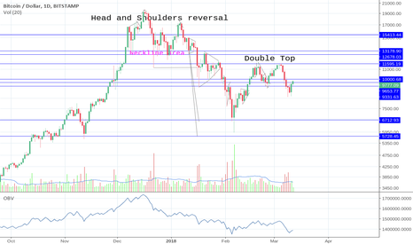 BTCUSD: It's not looking good for BTC