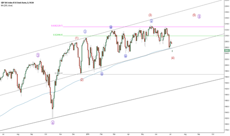SPX500: S&P500 could rally from here
