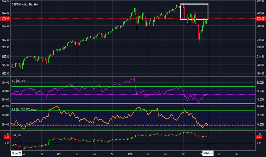 SPX: S&P 500 Bulls may want get the F..K OUT NOW. NOT ADVICE. D.Y.O.R