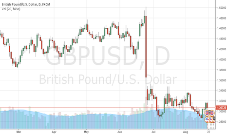 GBPUSD: long at close at GBPUSD