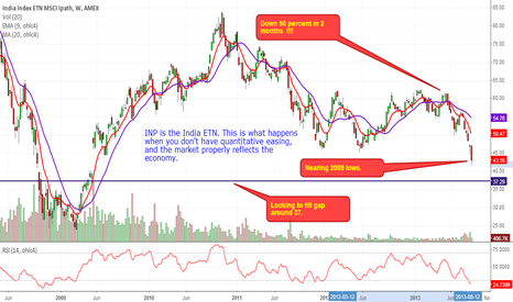 INP: INP within site of 2009 lows.