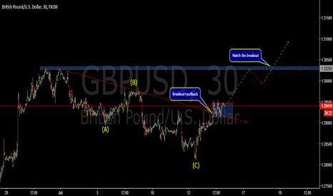 GBPUSD: Correction breakout-GBPUSD