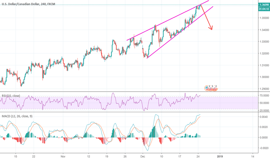 USDCAD: USDCAD - The climb is just about over