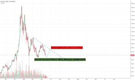 BTCUSD: BTC/USD Analysis By A Full Time Trader -  Buy And Sell Calls