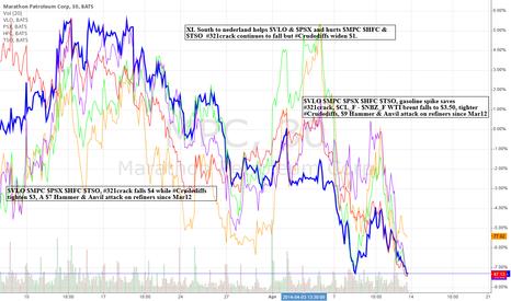MPC: Refiners under $9 Hammer & Anvil Attack