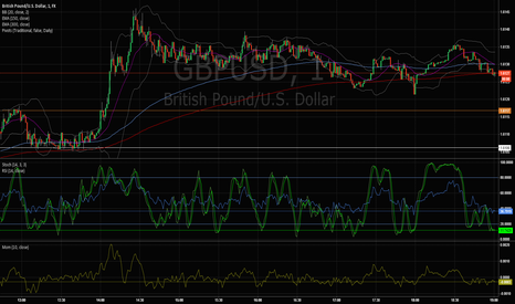 GBPUSD: This is just a test