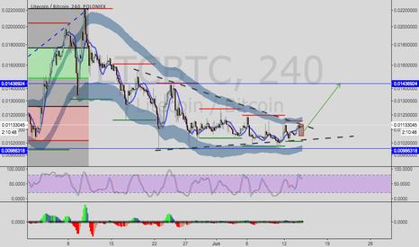 LTCBTC: Litecoin/Bitcoin