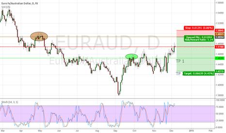 EURAUD: EURAUD APPROACHING DOUBLE TOP