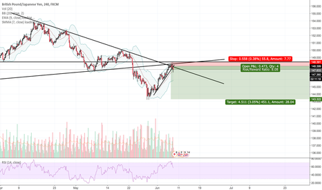 GBPJPY: GBP/JPY - Time for a fall.