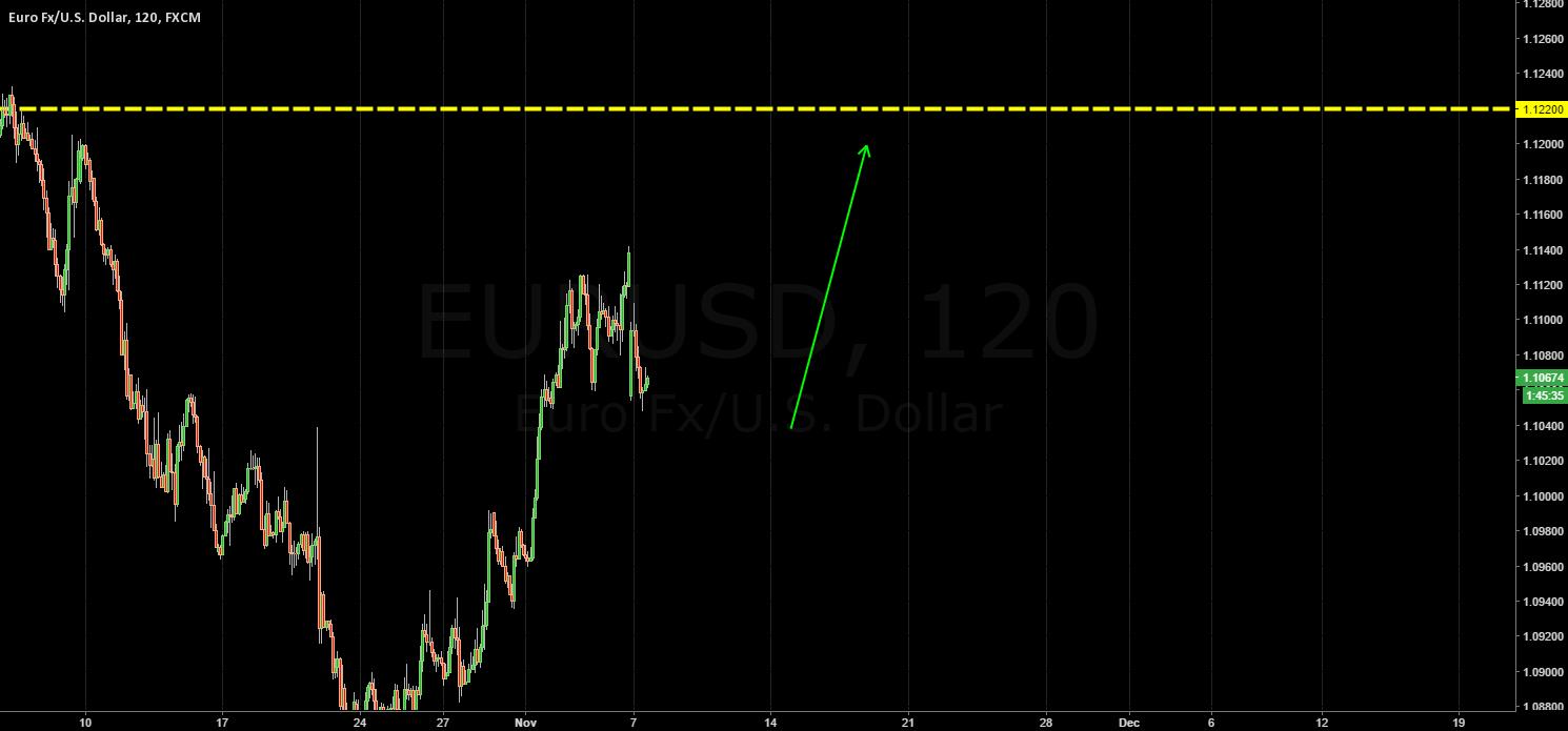 EURO / 1.1220