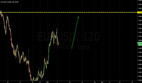 EURUSD: EURO / 1.1220