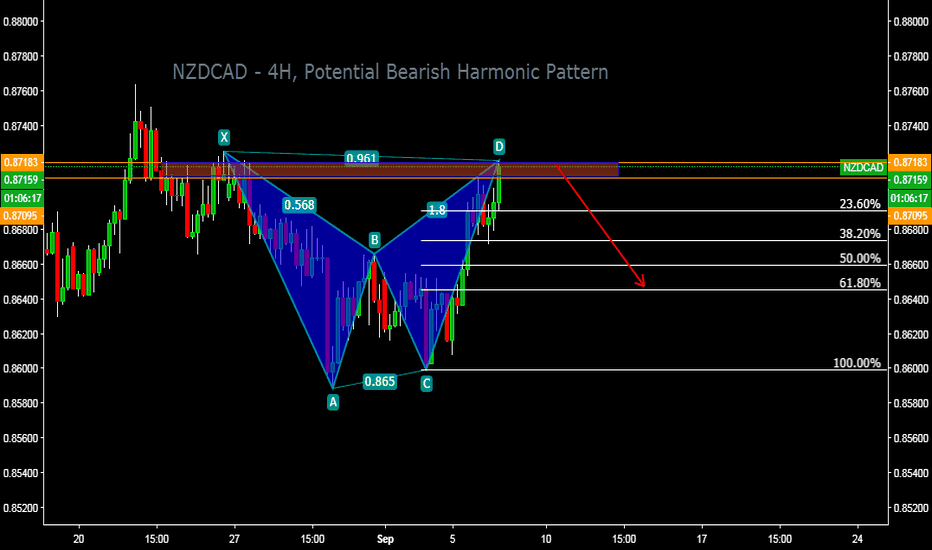 NZDCAD: NZDCAD - 4H, Potential Bearish Harmonic Pattern