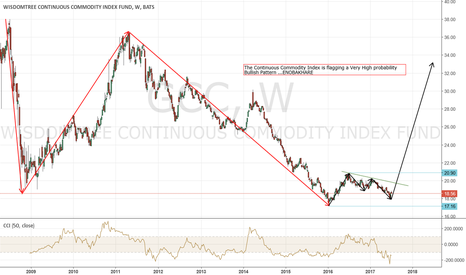 GCC: A Massive Commodities Is Underway