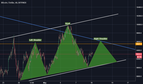 BTCUSD: Bitcoin - Bearish stuff