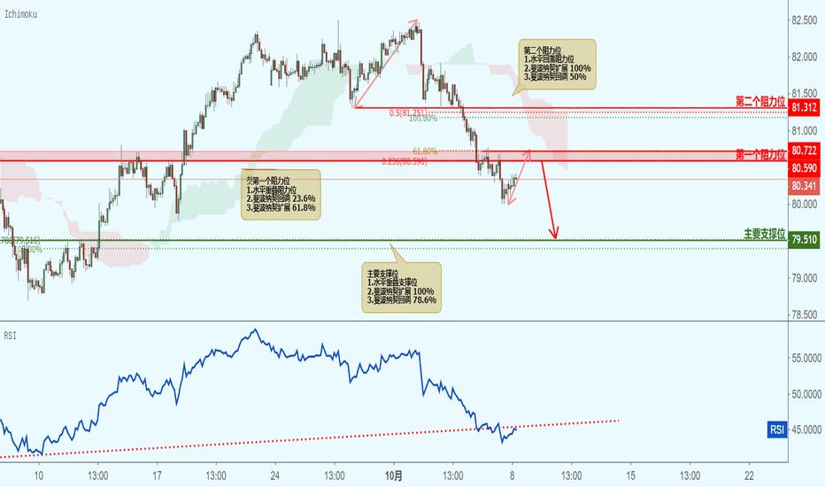 AUDJPY: AUDJPY 澳元兑日元(2小时图)-接近阻力位,下跌!