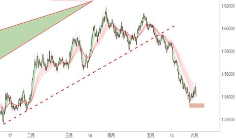 EURAUD: 5月底市場回顧視頻:美元指數觸及關鍵位置,漲勢暫歇