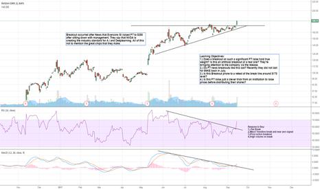 NVDA: $NVDA Analysis of Breakout on News