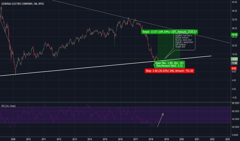 GE: Picking the GE bottom now