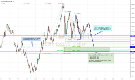 EURUSD: EURUSD - where are we heading ?