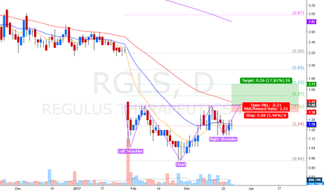 RGLS: gap breakout  +  Head & sholders