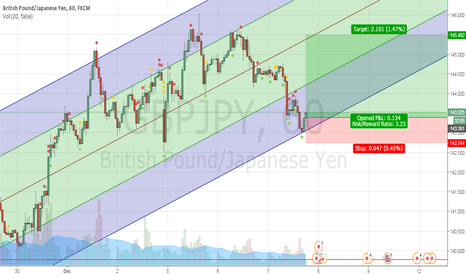 GBPJPY: Englishman and Japanesemen having an argument