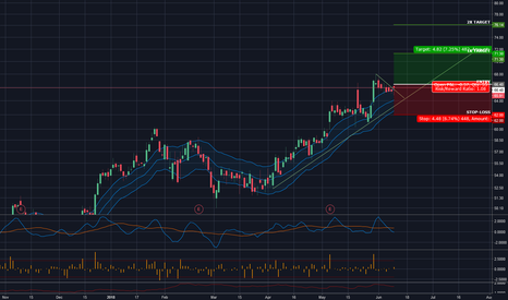 LNG: Trading a pullback in LNG uptrend
