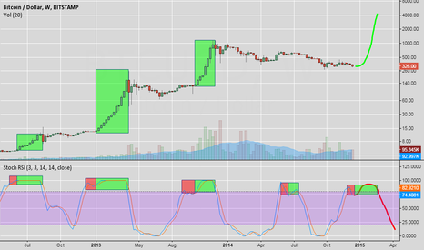 BTCUSD: Mewn Time Now?