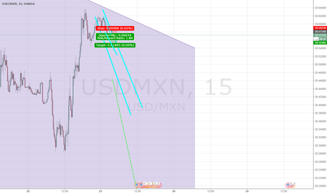 USDMXN: Short invest