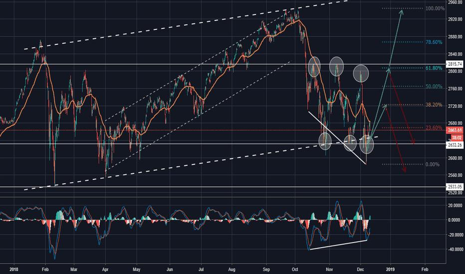 SPX: S&P500 in a Range - Profits!
