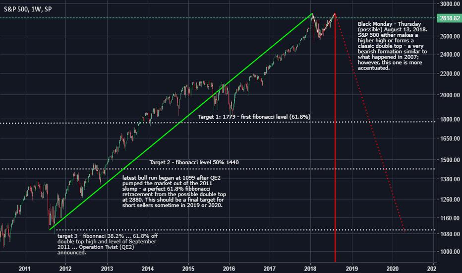 SPX: S&P 500 TA