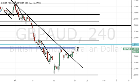 GBPAUD: G.A. bullish sentiment