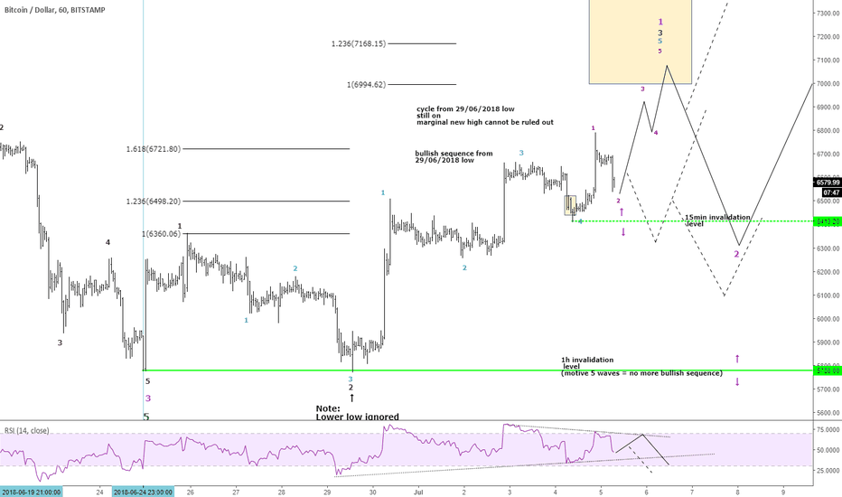 BTCUSD: BTCUSD: 1h made it! time to get ready.