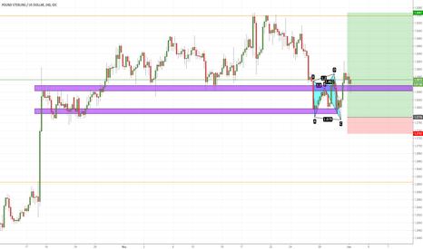 GBPUSD: GBP/USD Trading Idea IW22 (01/06/2017)