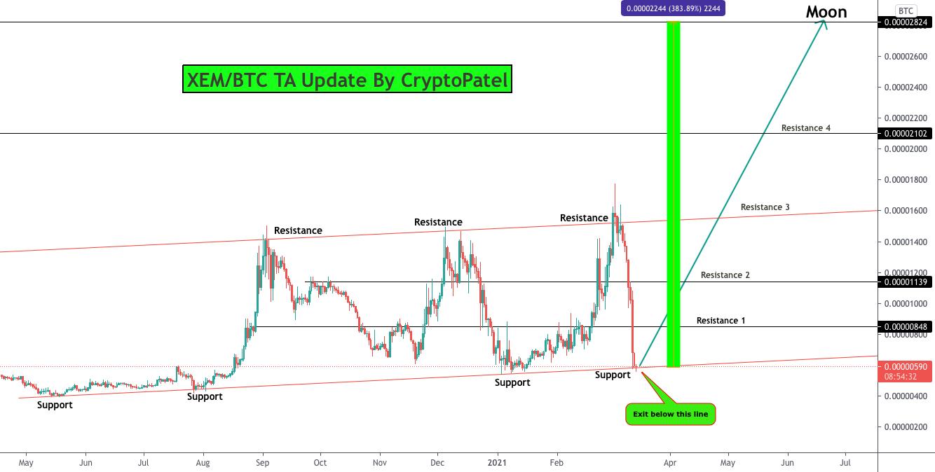 Bitcoin Eur